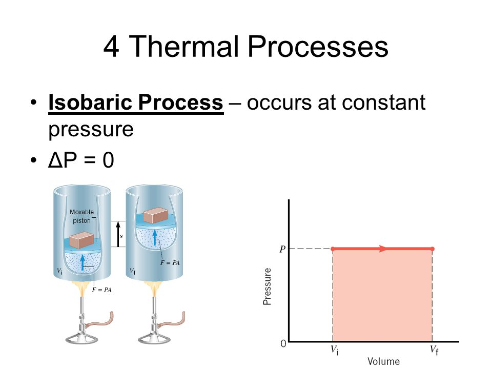 4 Thermal Processes Isobaric Process – occurs at constant pressure