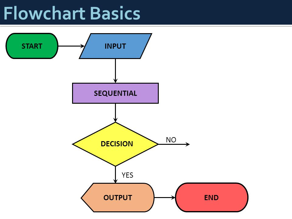 Flowchart Basics END INPUT SEQUENTIAL OUTPUT START DECISION YES NO