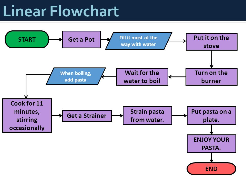 Linear Flowchart START Get a Pot Put it on the stove