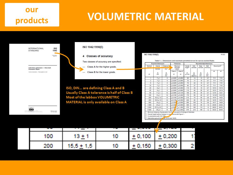 VOLUMETRIC MATERIAL our products ISO, DIN… are defining Class A and B