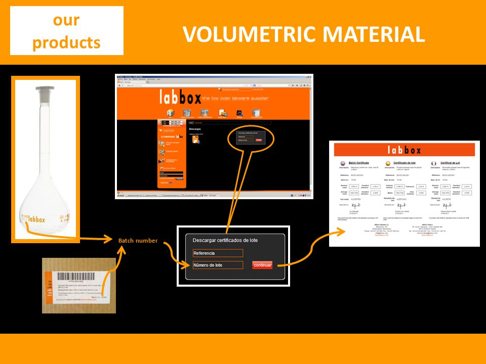 VOLUMETRIC MATERIAL our products Batch number