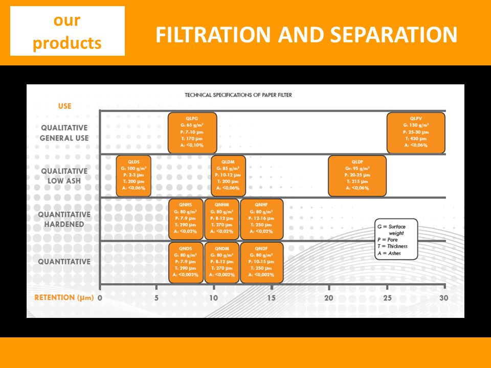 FILTRATION AND SEPARATION