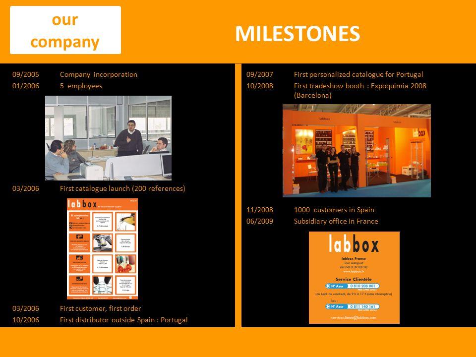 MILESTONES our company 09/2005 Company incorporation