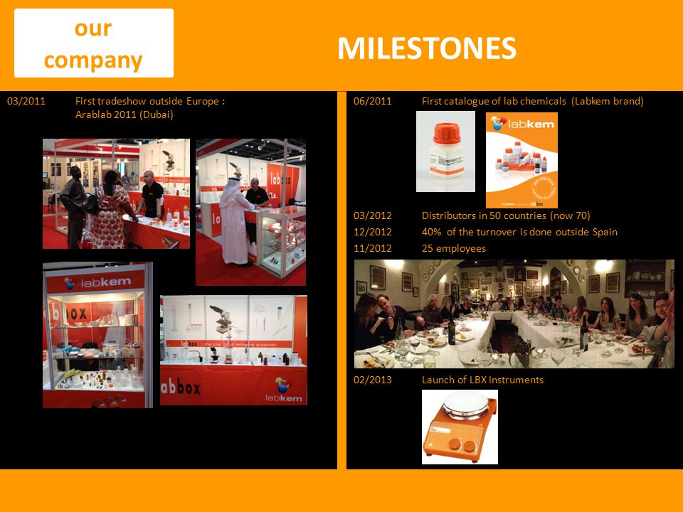 MILESTONES our company