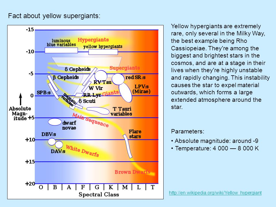 Fact about yellow supergiants: