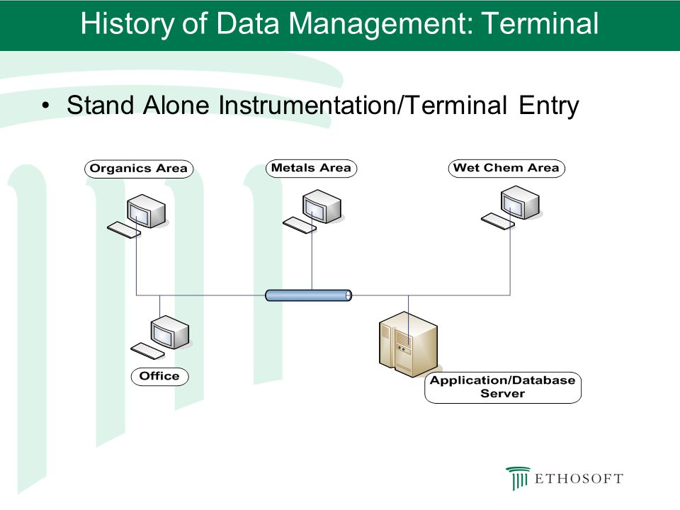 History of Data Management: Terminal