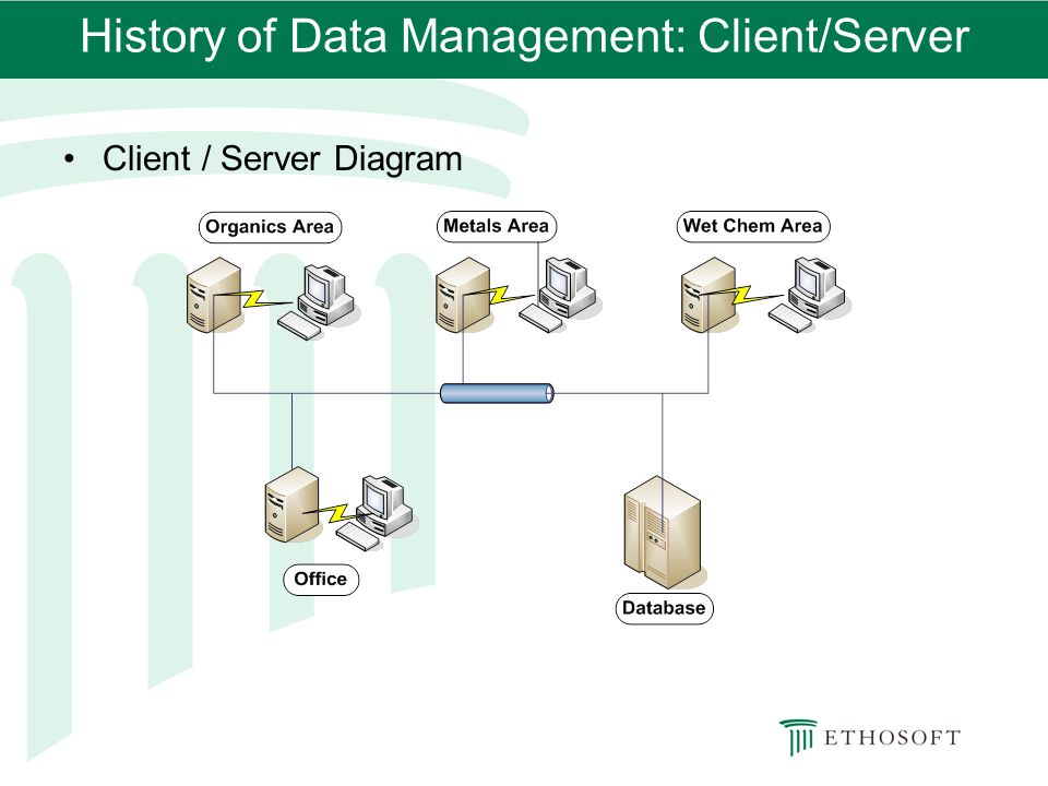 History of Data Management: Client/Server