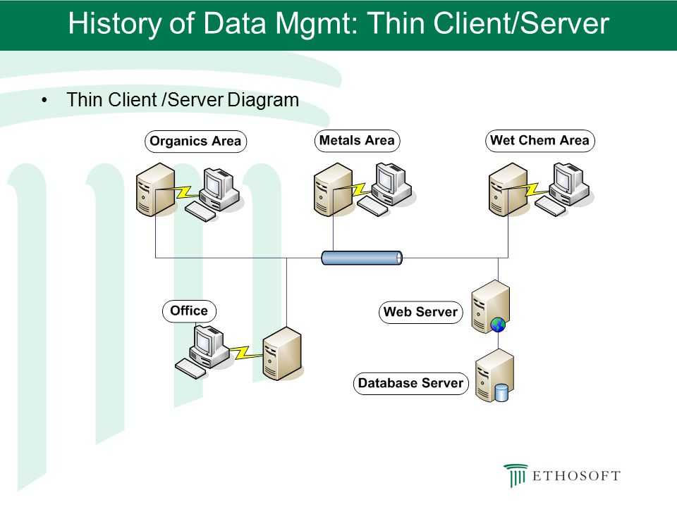 History of Data Mgmt: Thin Client/Server