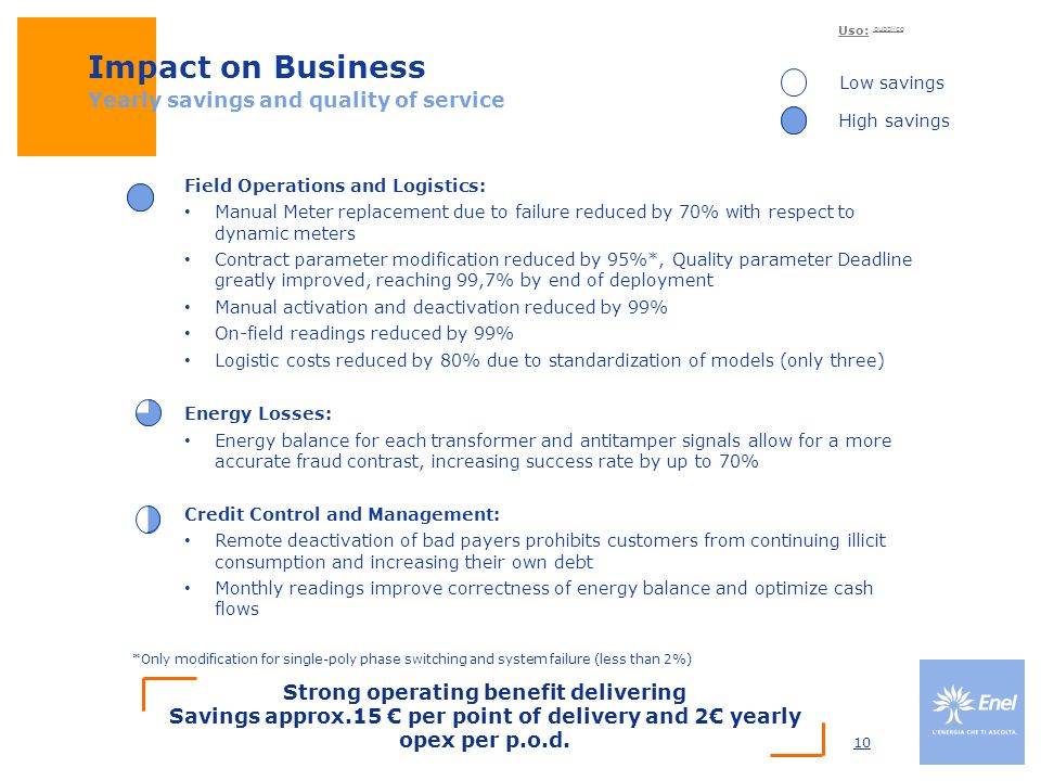 Impact on Business Yearly savings and quality of service