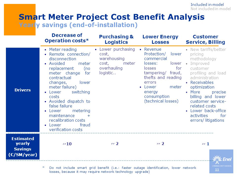 Included in model Not included in model. Smart Meter Project Cost Benefit Analysis Yearly savings (end-of-installation)