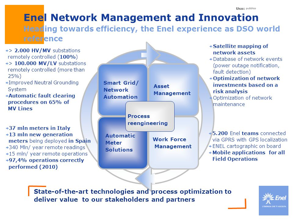 Uso: pubblico. Enel Network Management and Innovation Heading towards efficiency, the Enel experience as DSO world reference.