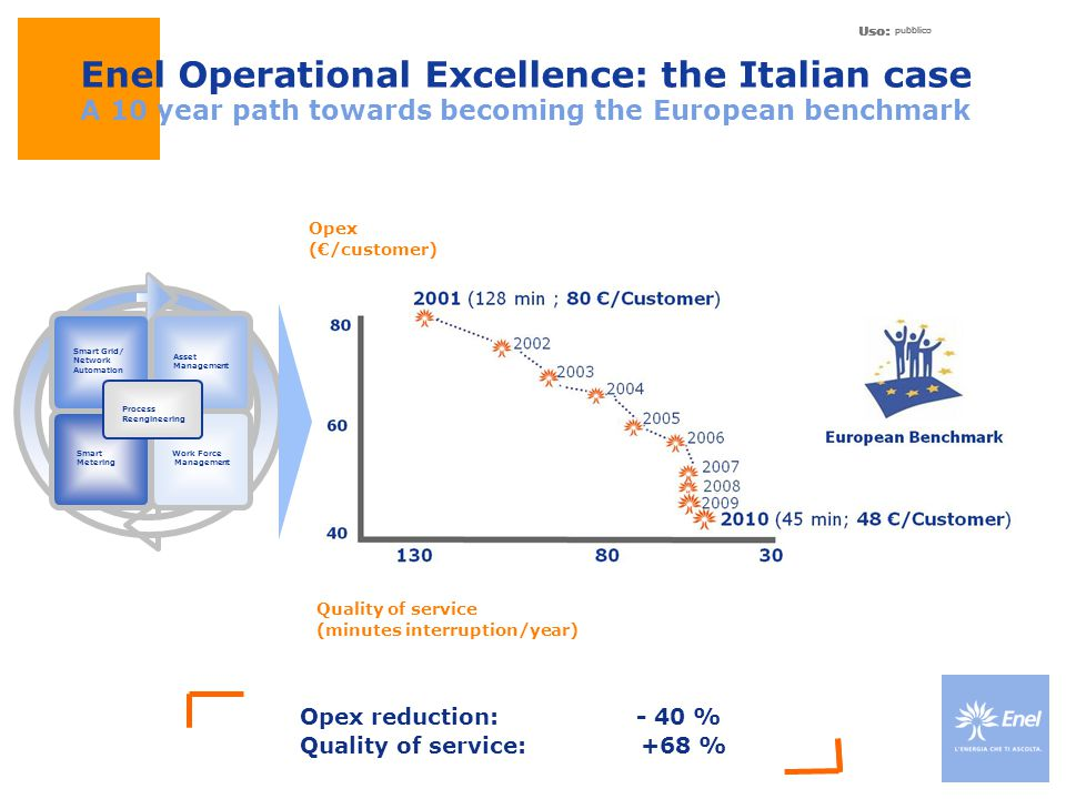 Enel Operational Excellence: the Italian case A 10 year path towards becoming the European benchmark