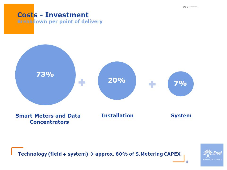 Costs - Investment Breakdown per point of delivery
