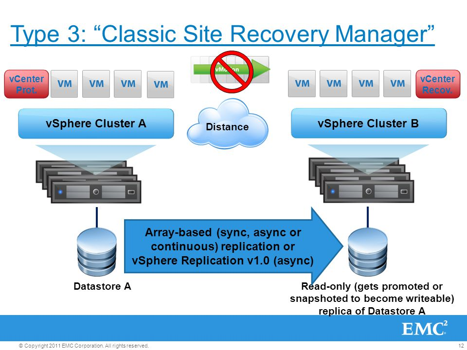 Type 3: Classic Site Recovery Manager