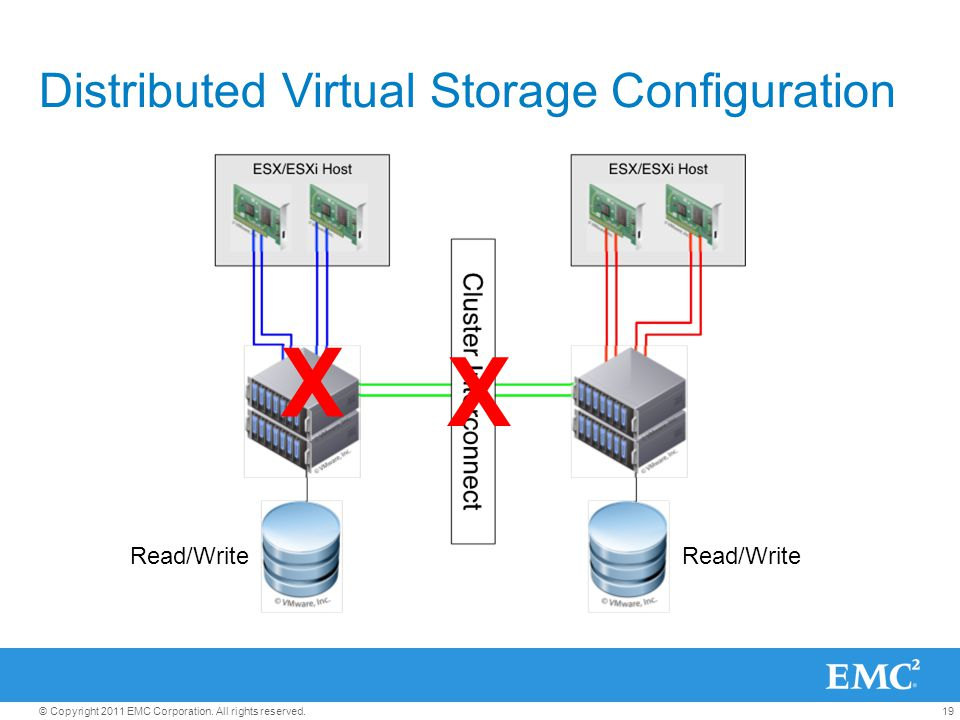 Distributed Virtual Storage Configuration