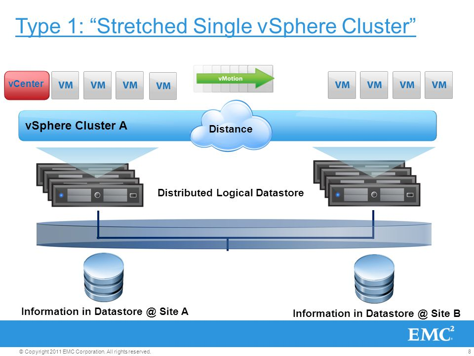 Type 1: Stretched Single vSphere Cluster