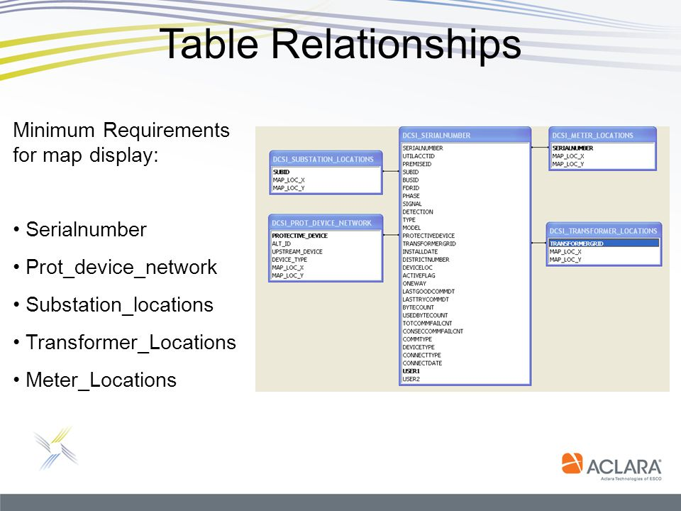 Table Relationships Minimum Requirements for map display: Serialnumber
