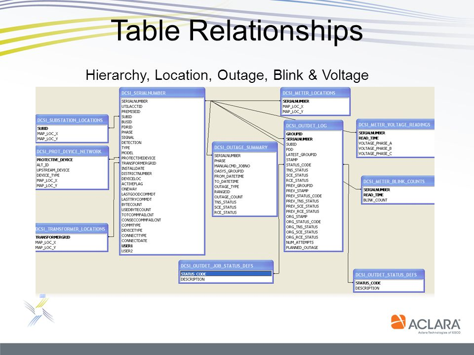 Hierarchy, Location, Outage, Blink & Voltage