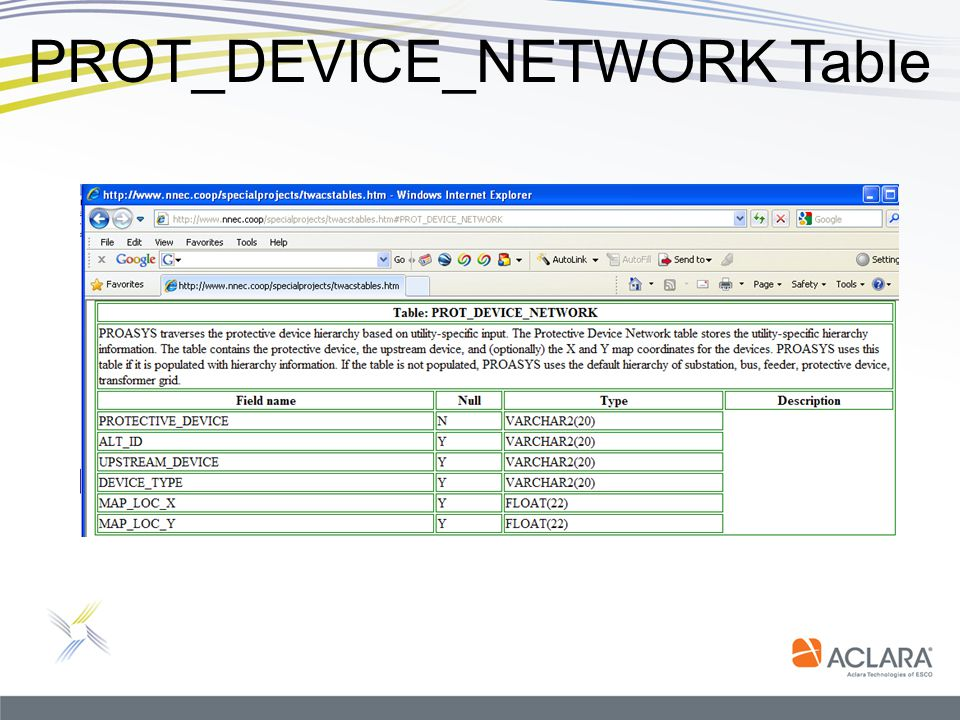 PROT_DEVICE_NETWORK Table