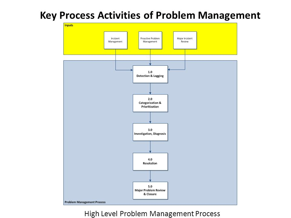 Key Process Activities of Problem Management
