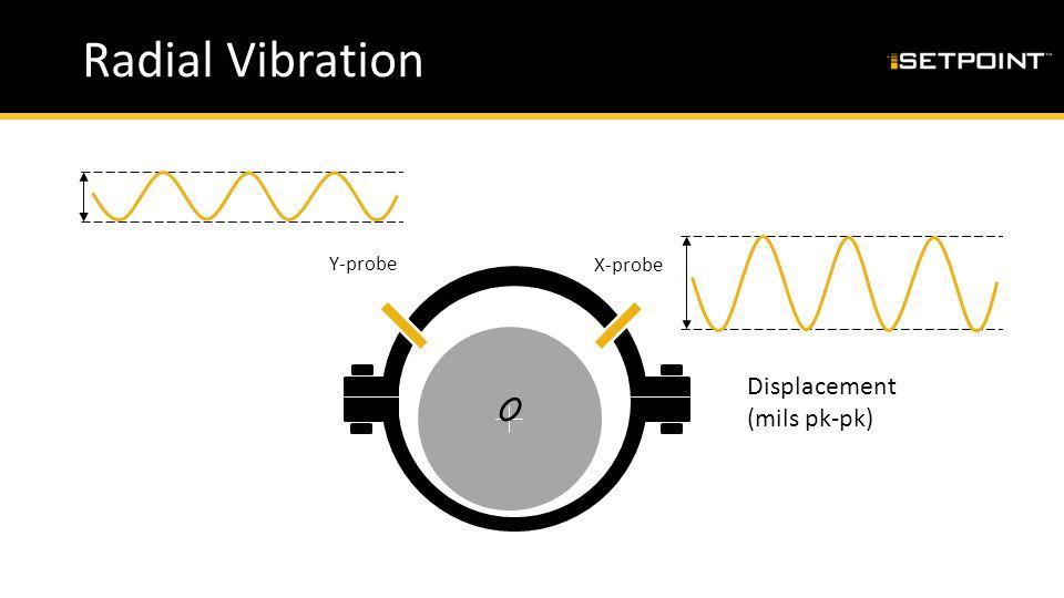 Radial Vibration Displacement (mils pk-pk) Y-probe X-probe