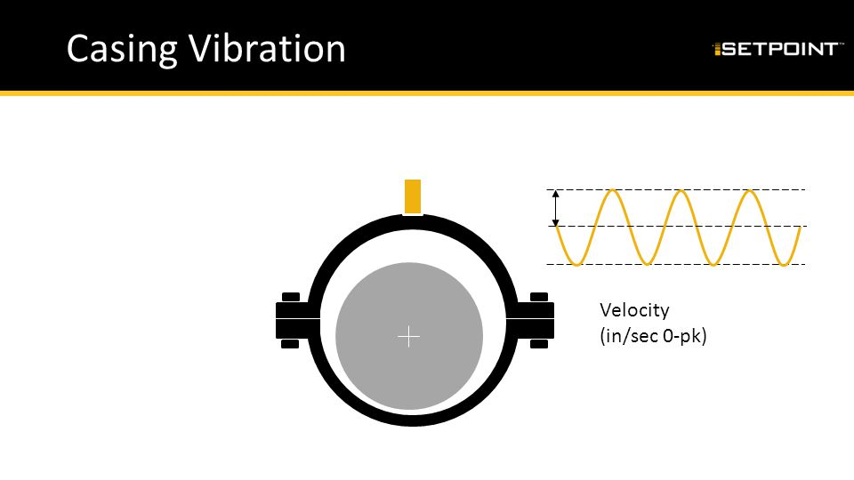 Casing Vibration Velocity (in/sec 0-pk)