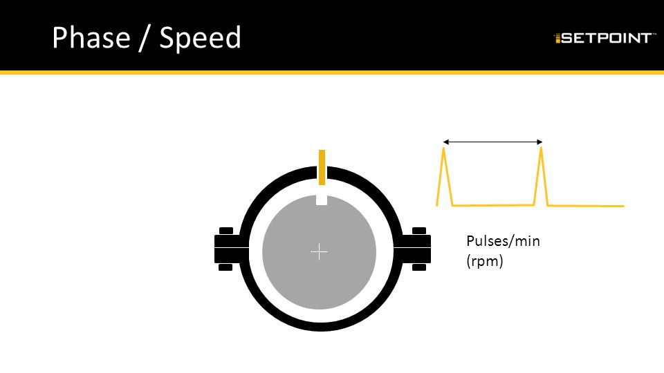 Phase / Speed Pulses/min (rpm)