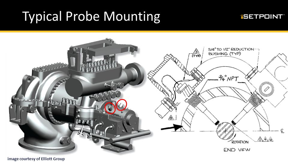 Typical Probe Mounting
