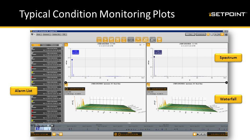 Typical Condition Monitoring Plots