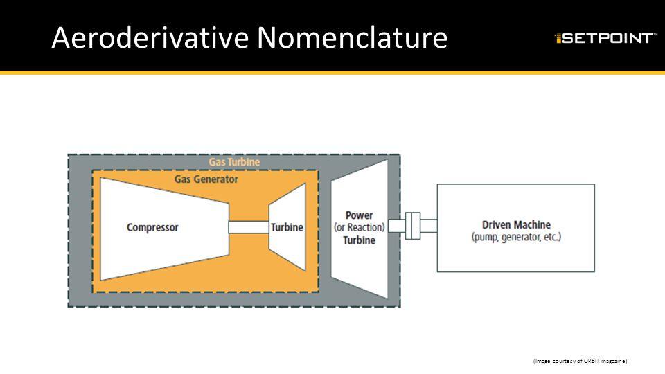 Aeroderivative Nomenclature