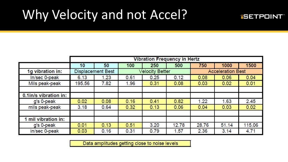 Why Velocity and not Accel