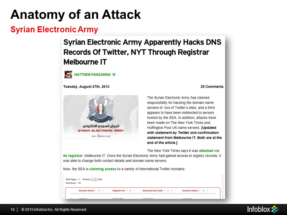 Anatomy of an Attack Syrian Electronic Army
