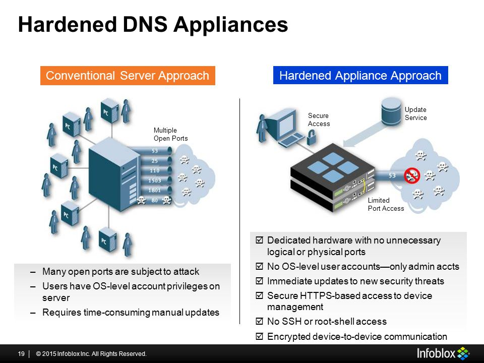 Hardened DNS Appliances