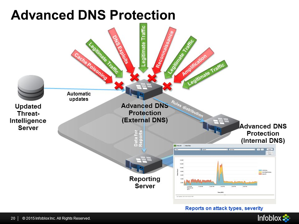 Advanced DNS Protection