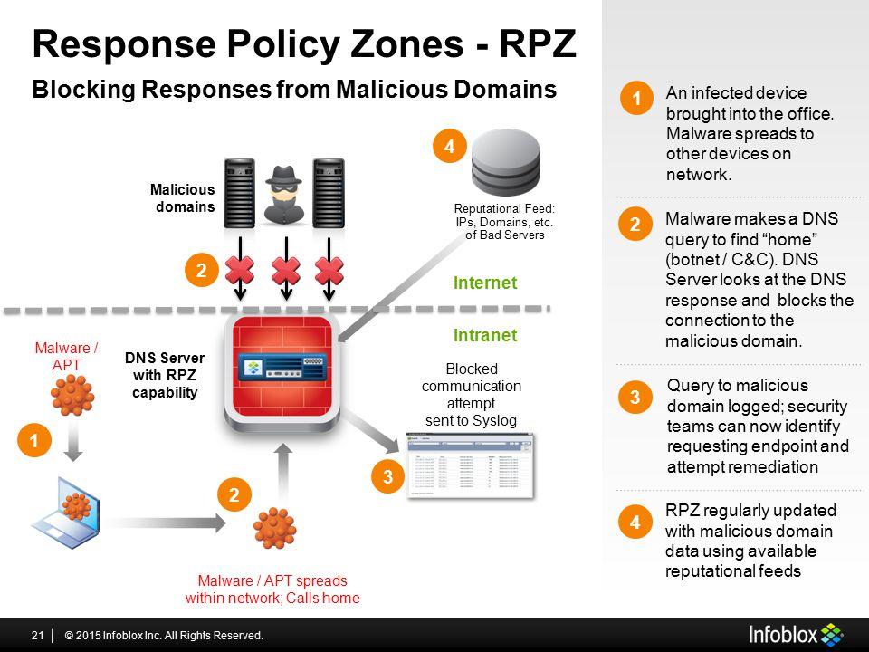 Response Policy Zones - RPZ