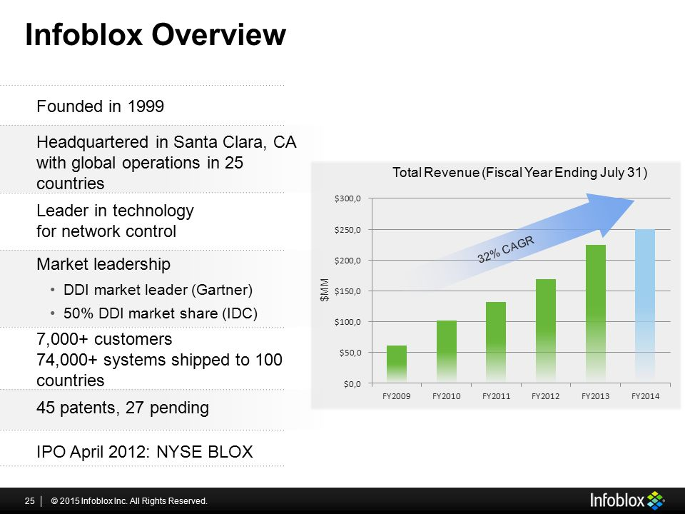 Infoblox Overview Founded in 1999