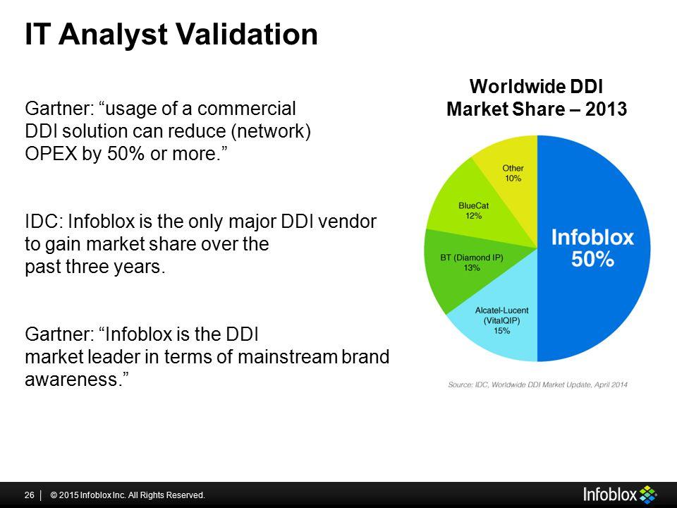 Worldwide DDI Market Share – 2013