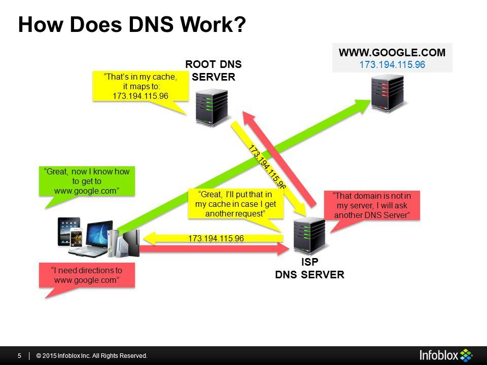 How Does DNS Work www.google.com Root DNS Server ISP DNS SERVER