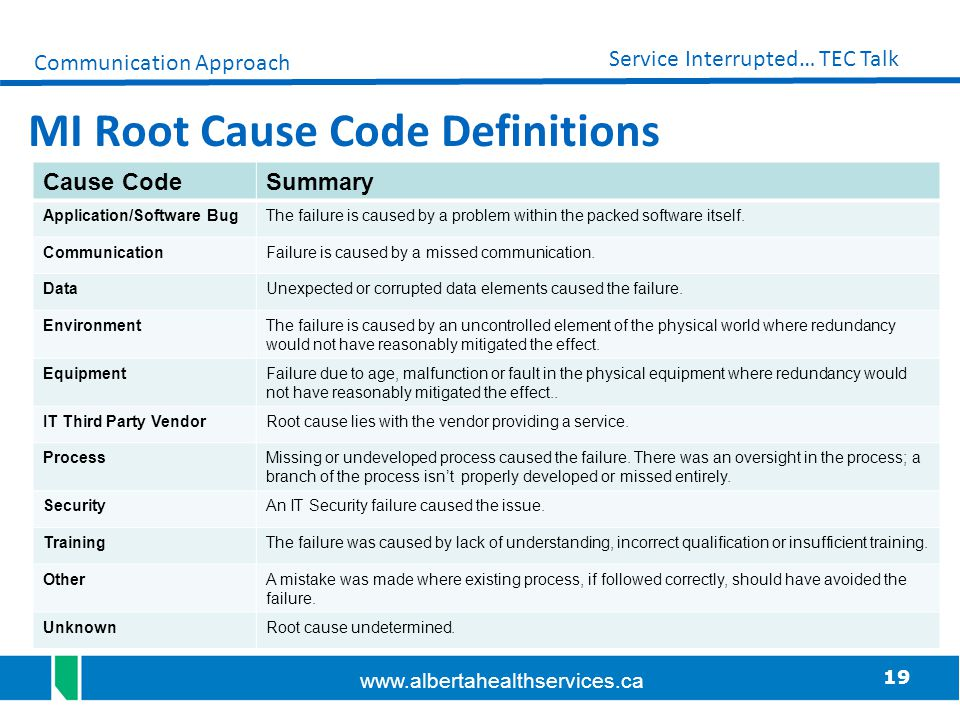 MI Root Cause Code Definitions