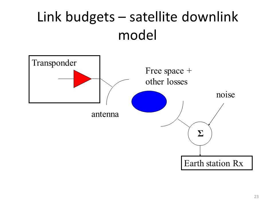 Link budgets – satellite downlink model