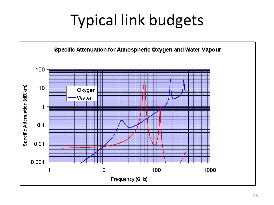 Typical link budgets