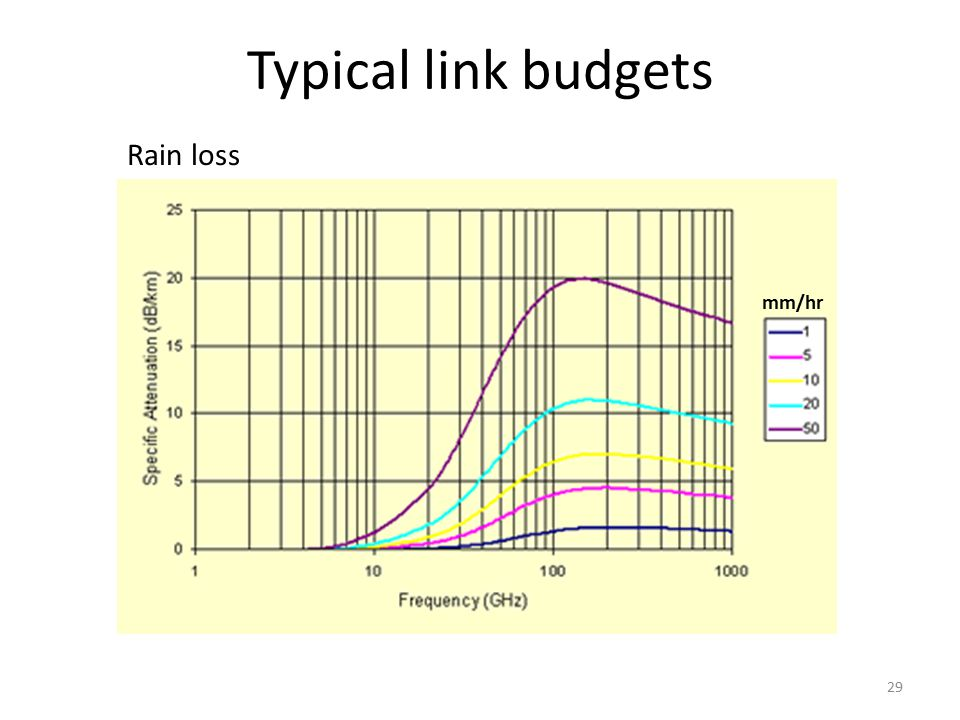 Typical link budgets Rain loss mm/hr