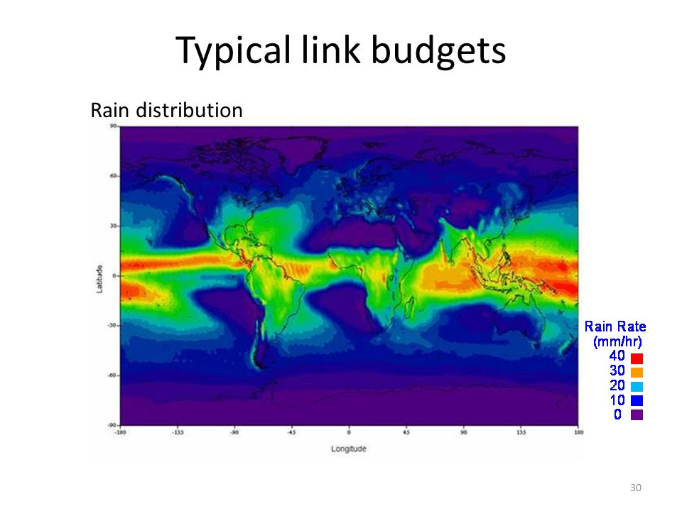 Typical link budgets Rain distribution