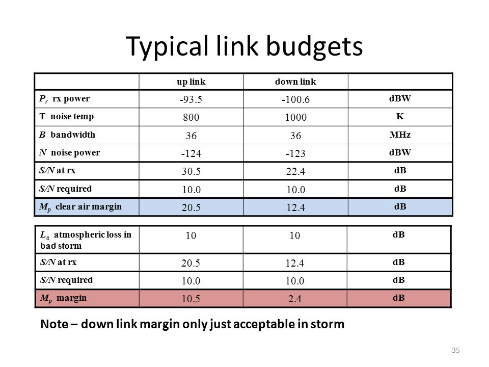 Typical link budgets up link. down link. Pr rx power. -93.5. -100.6. dBW. T noise temp. 800.