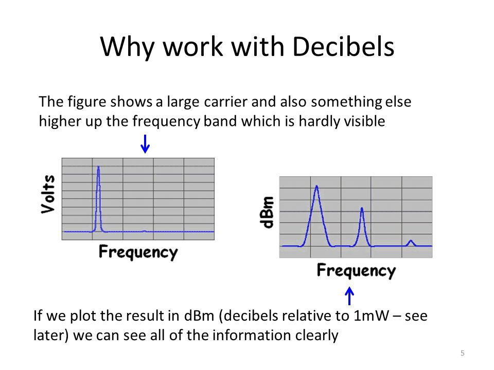 Why work with Decibels The figure shows a large carrier and also something else higher up the frequency band which is hardly visible.