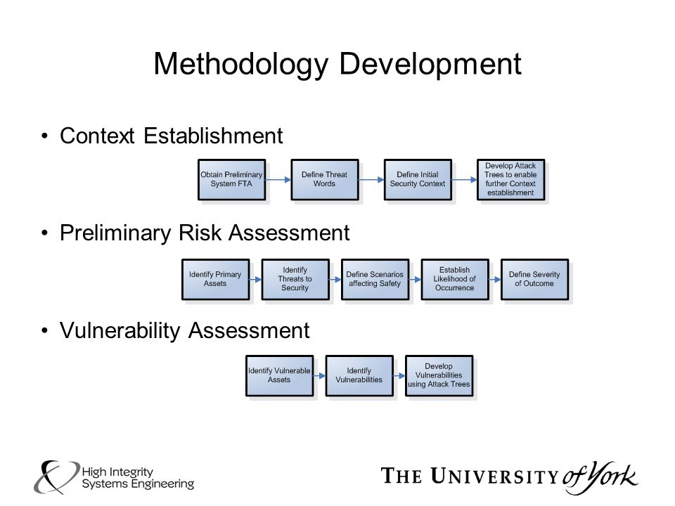 Methodology Development