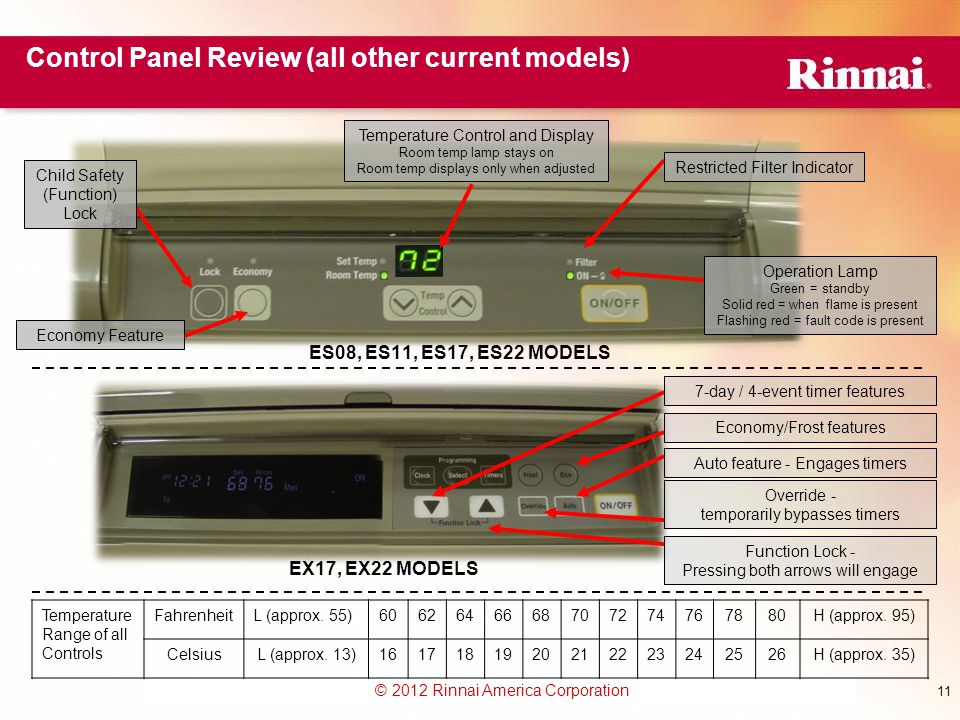 Control Panel Review (all other current models)