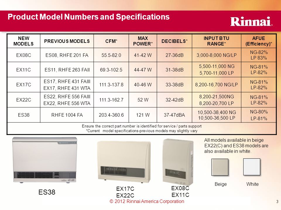 Product Model Numbers and Specifications