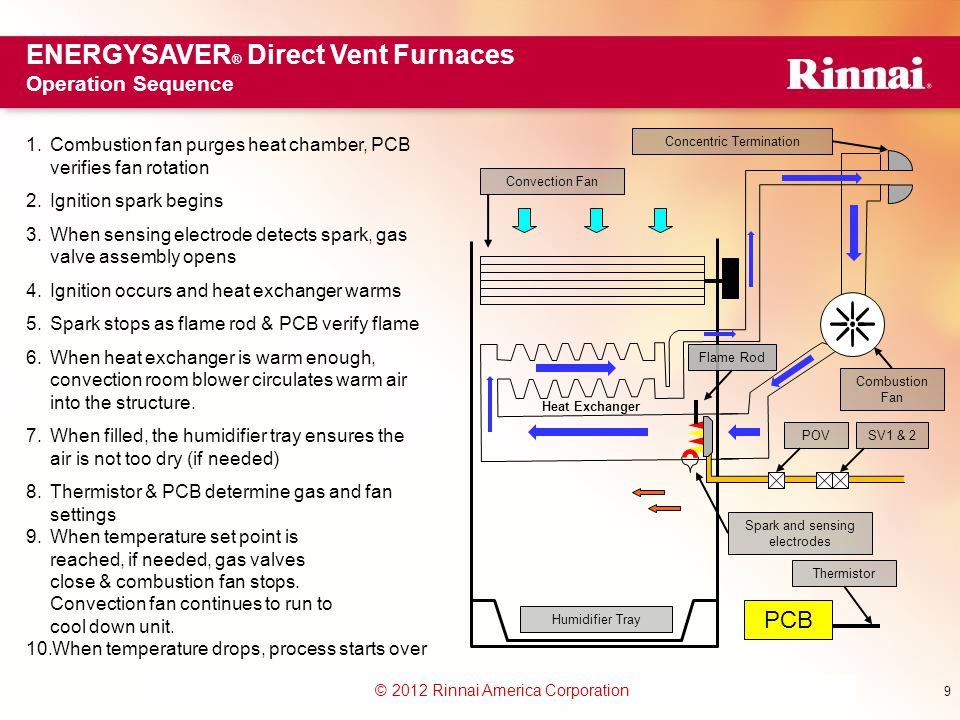 ENERGYSAVER® Direct Vent Furnaces Operation Sequence
