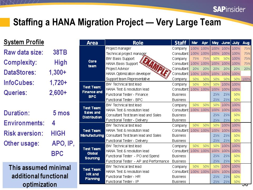 Budgeting a HANA Migration Project — Training